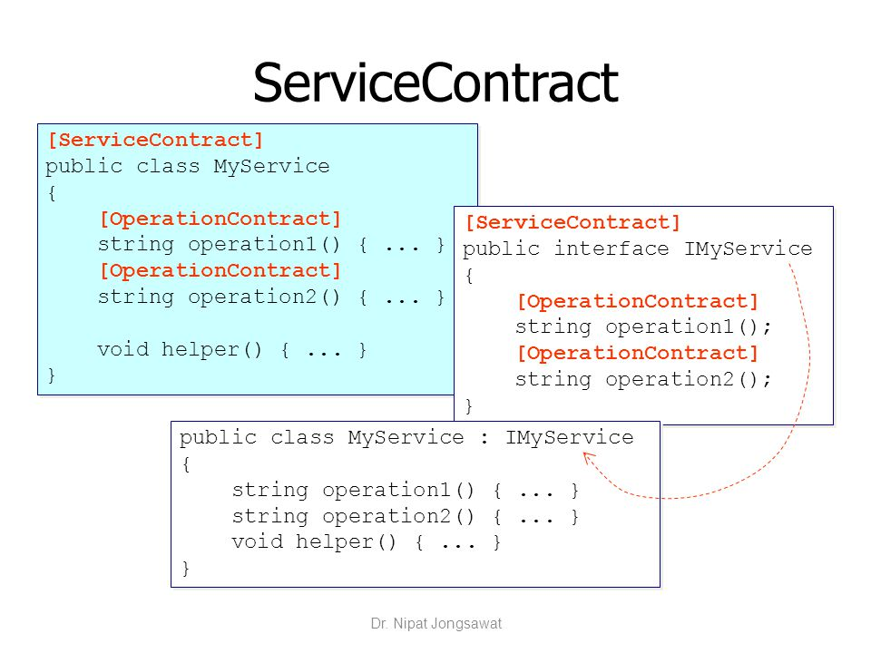 ServiceContract [ServiceContract] public class MyService {
